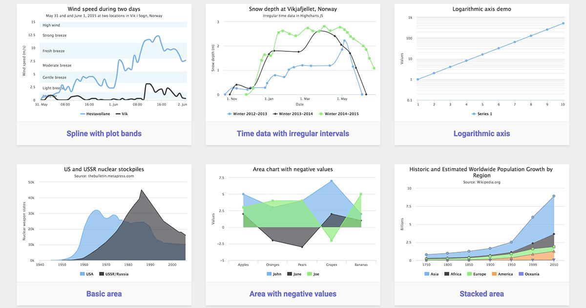 Geckoboard Gets a Big Visualization Upgrade with Highcharts: area